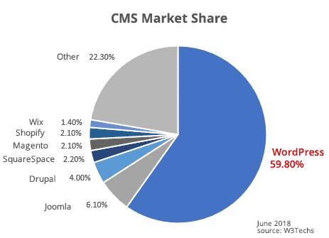 WordPress CMS Market Share Statistics